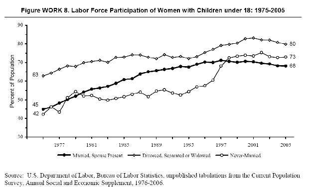 labor force participation of mothers by marital status